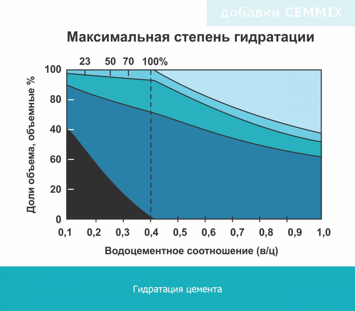 Гидратация бетона метан бетон
