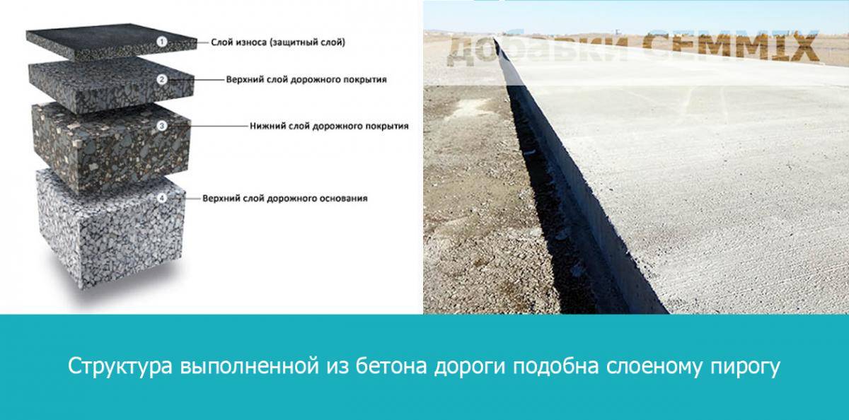 Бетон для дорожного покрытия купить состав бетонной смеси выражают