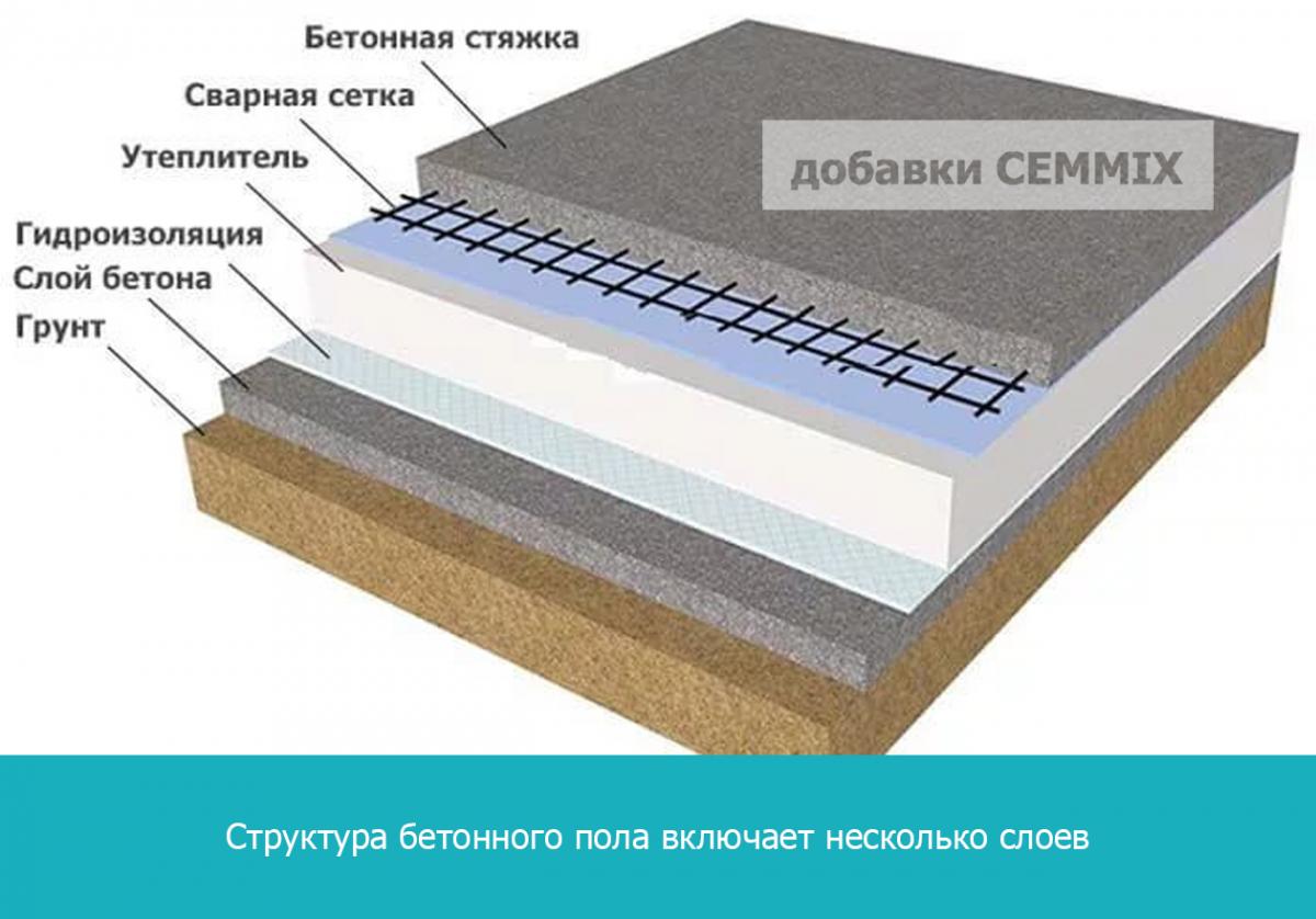 Структура бетонного пола включает несколько слоев