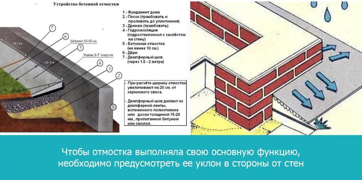 Чтобы отмостка выполняла свою основную функцию, необходимо предусмотреть ее уклон в стороны от стен