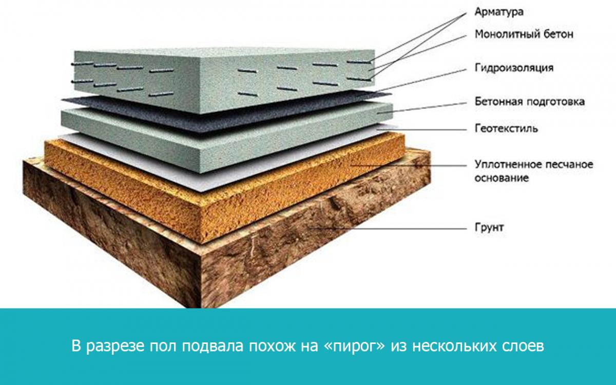 В разрезе пол подвала похож на «пирог» из нескольких слоев