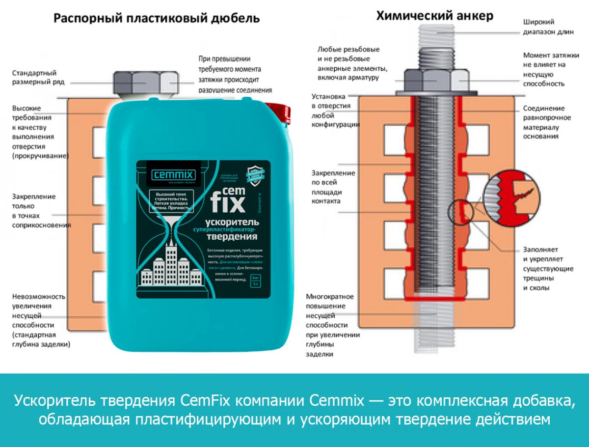 Ускоритель твердения CemFix компании Cemmix — это комплексная добавка, обладающая пластифицирующим и ускоряющим твердение действием