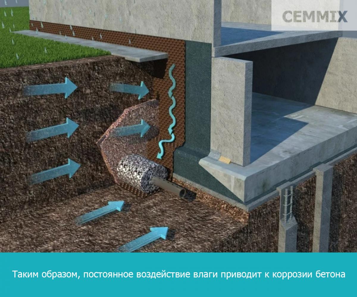 Таким образом, постоянное воздействие влаги приводит к коррозии бетон