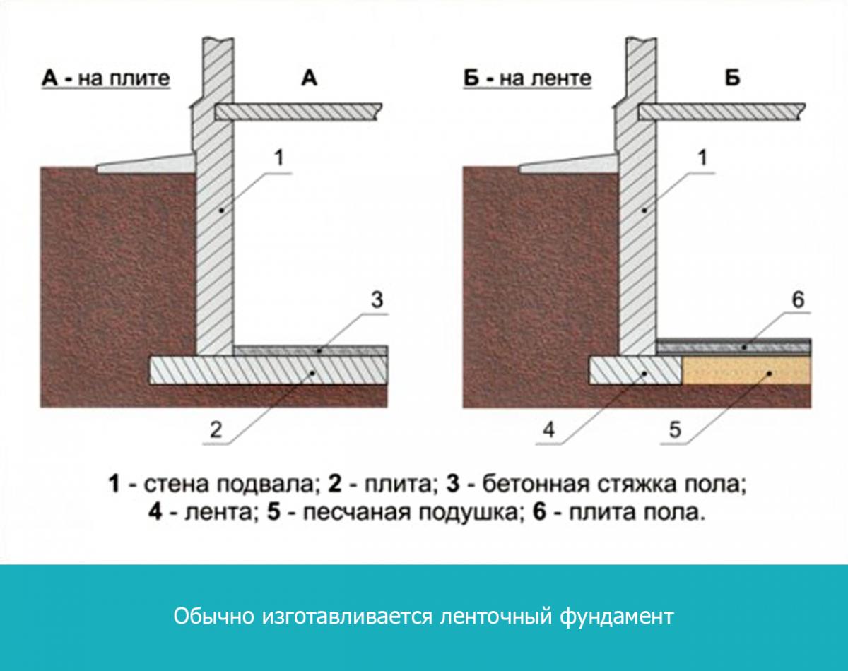 Обычно изготавливается ленточный фундамент