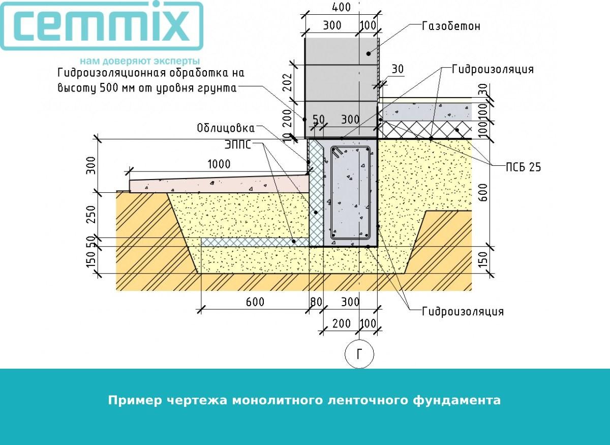 Пример чертежа монолитного ленточного фундамента