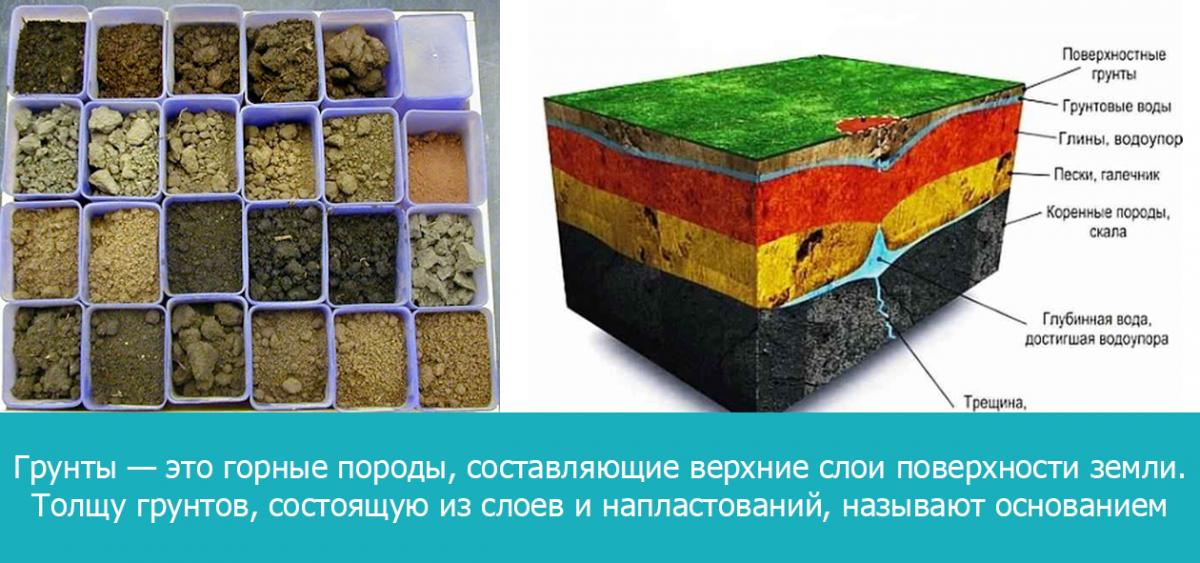 Толщу грунтов, состоящую из слоев и напластований, называют основанием.