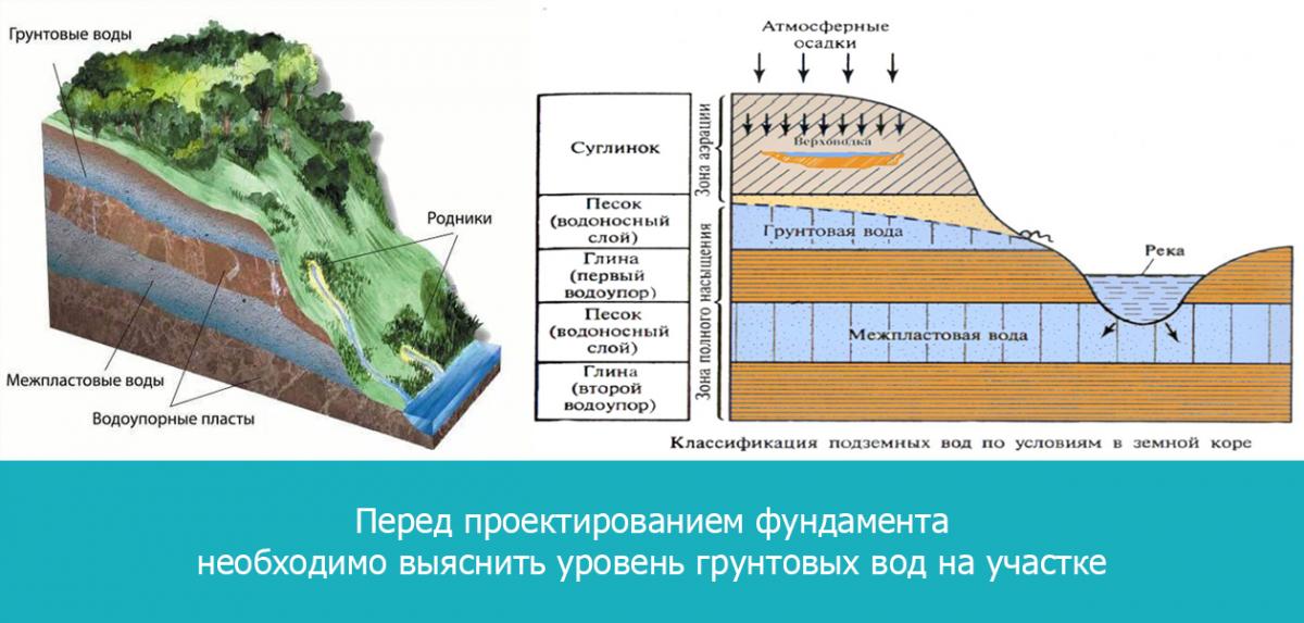 Перед проектированием фундамента необходимо выяснить уровень грунтовых вод на участке