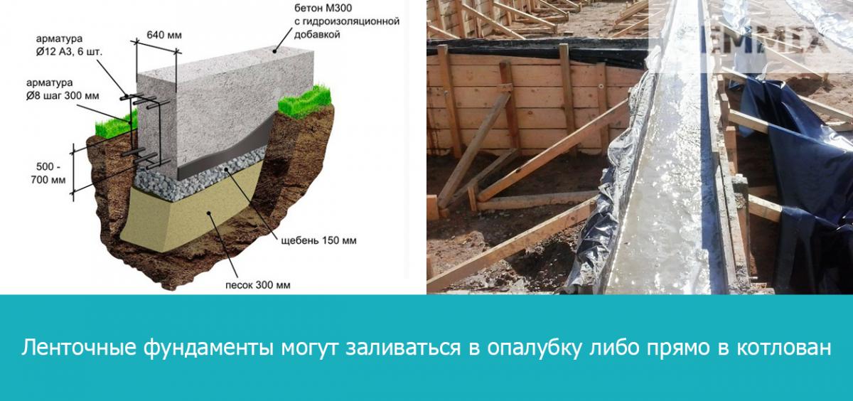 Ленточные фундаменты могут заливаться в опалубку либо прямо в котлован