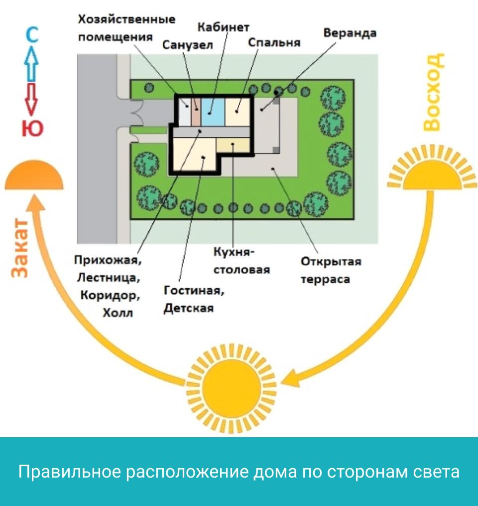 Правильное расположение дома по сторонам света