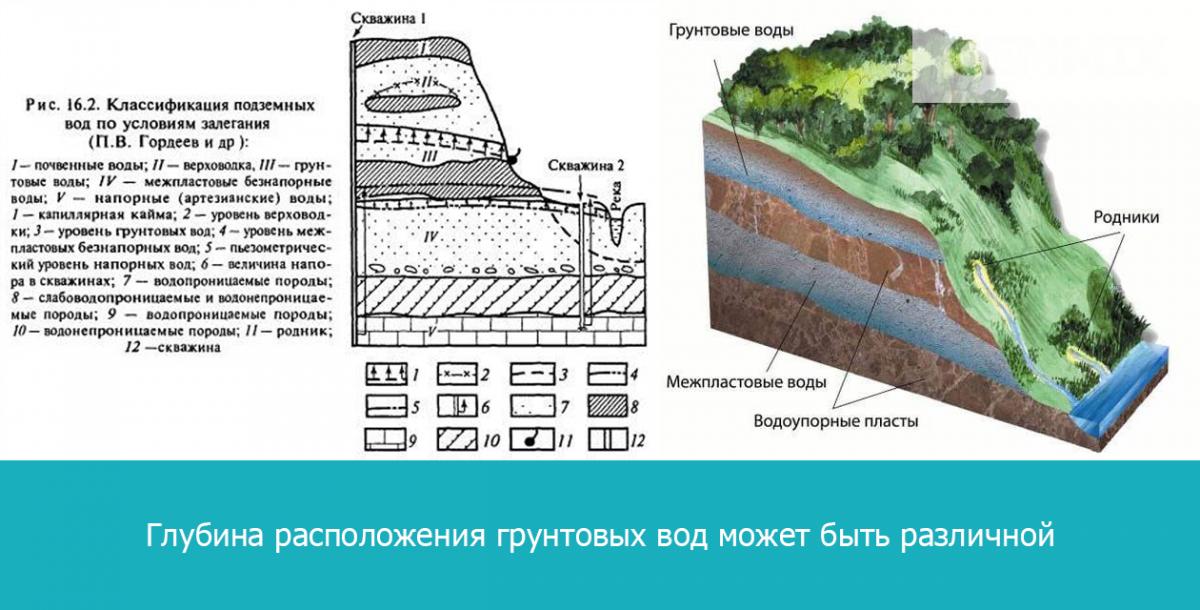 Глубина расположения грунтовых вод может быть различной