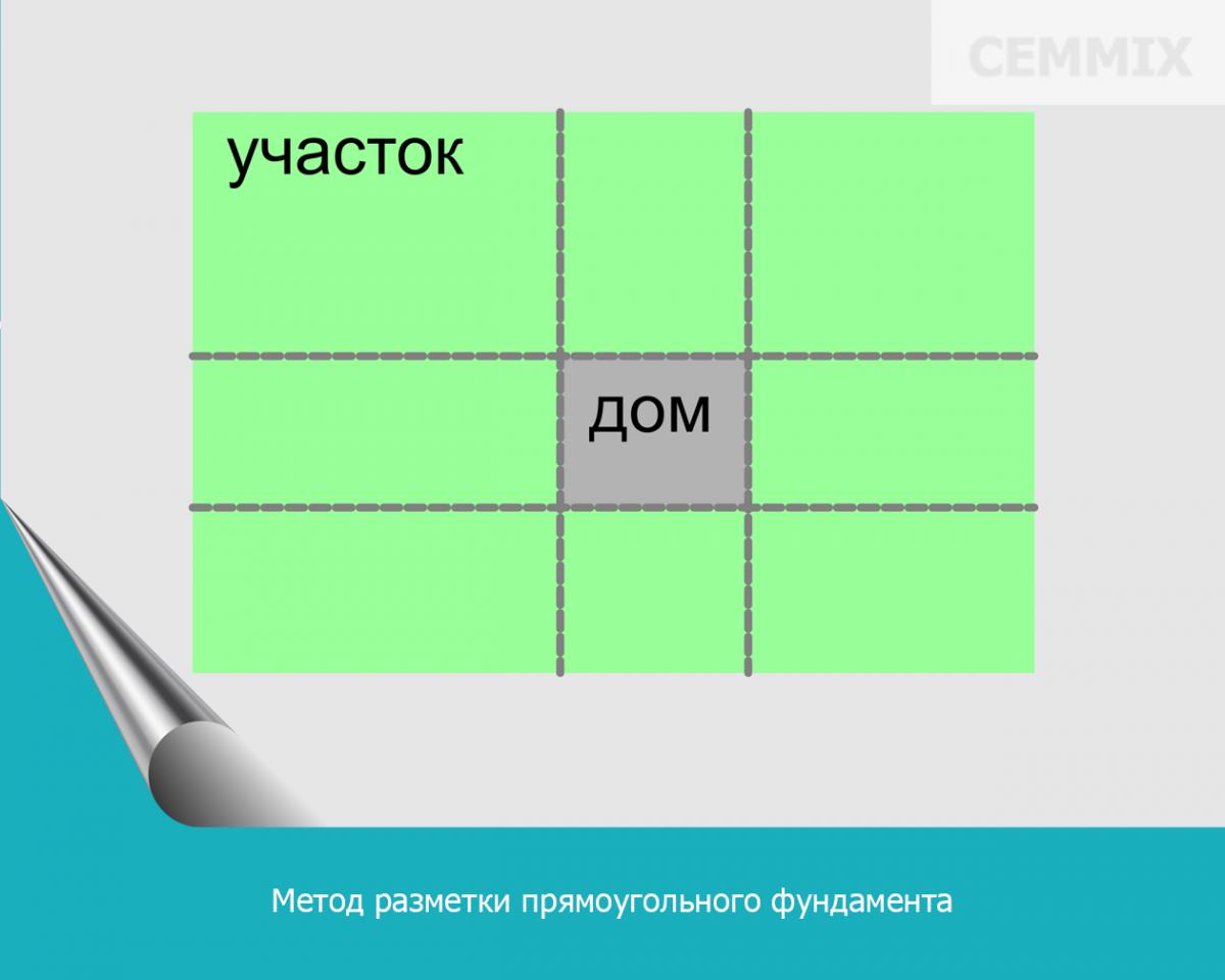 Метод разметки прямоугольного фундамента