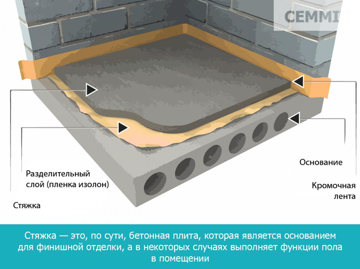 Стяжка — это, по сути, бетонная плита