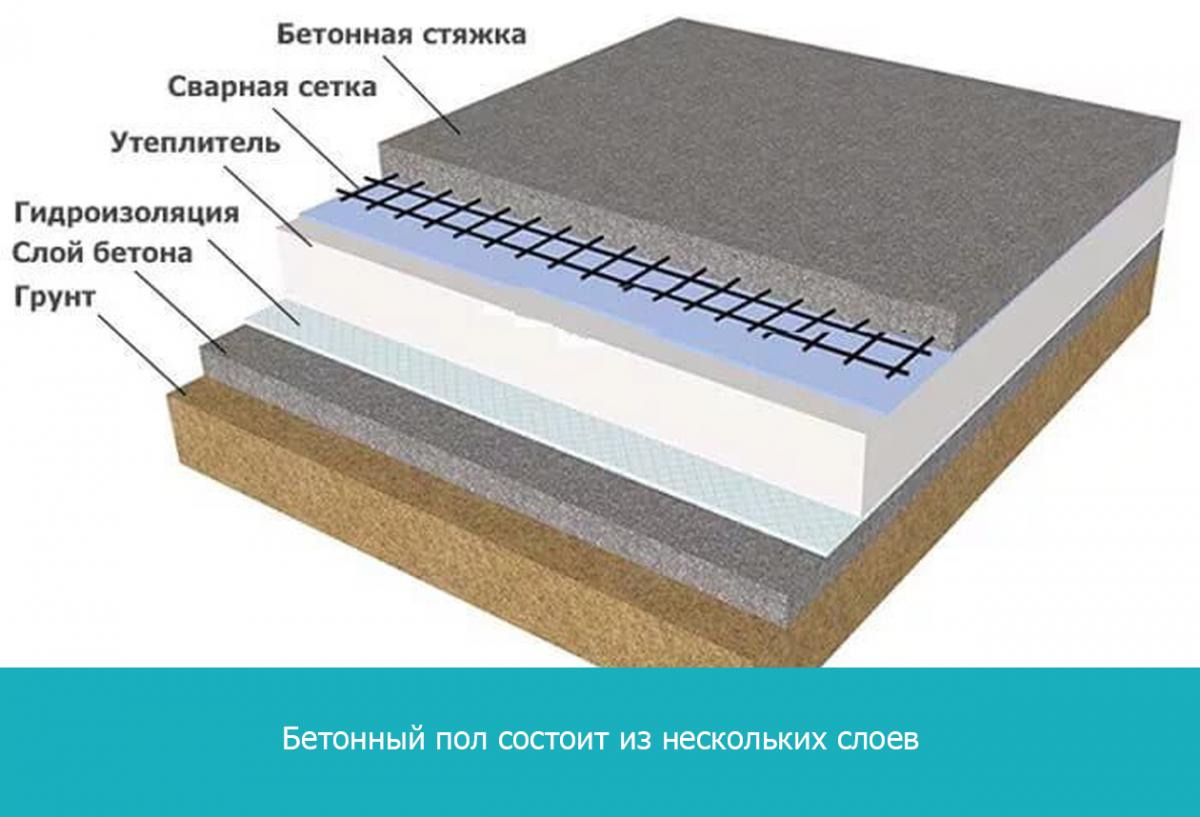 Бетонный пол состоит из нескольких слоев
