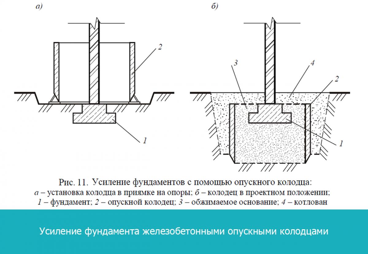 Усиление фундамента железобетонными опускными колодцами