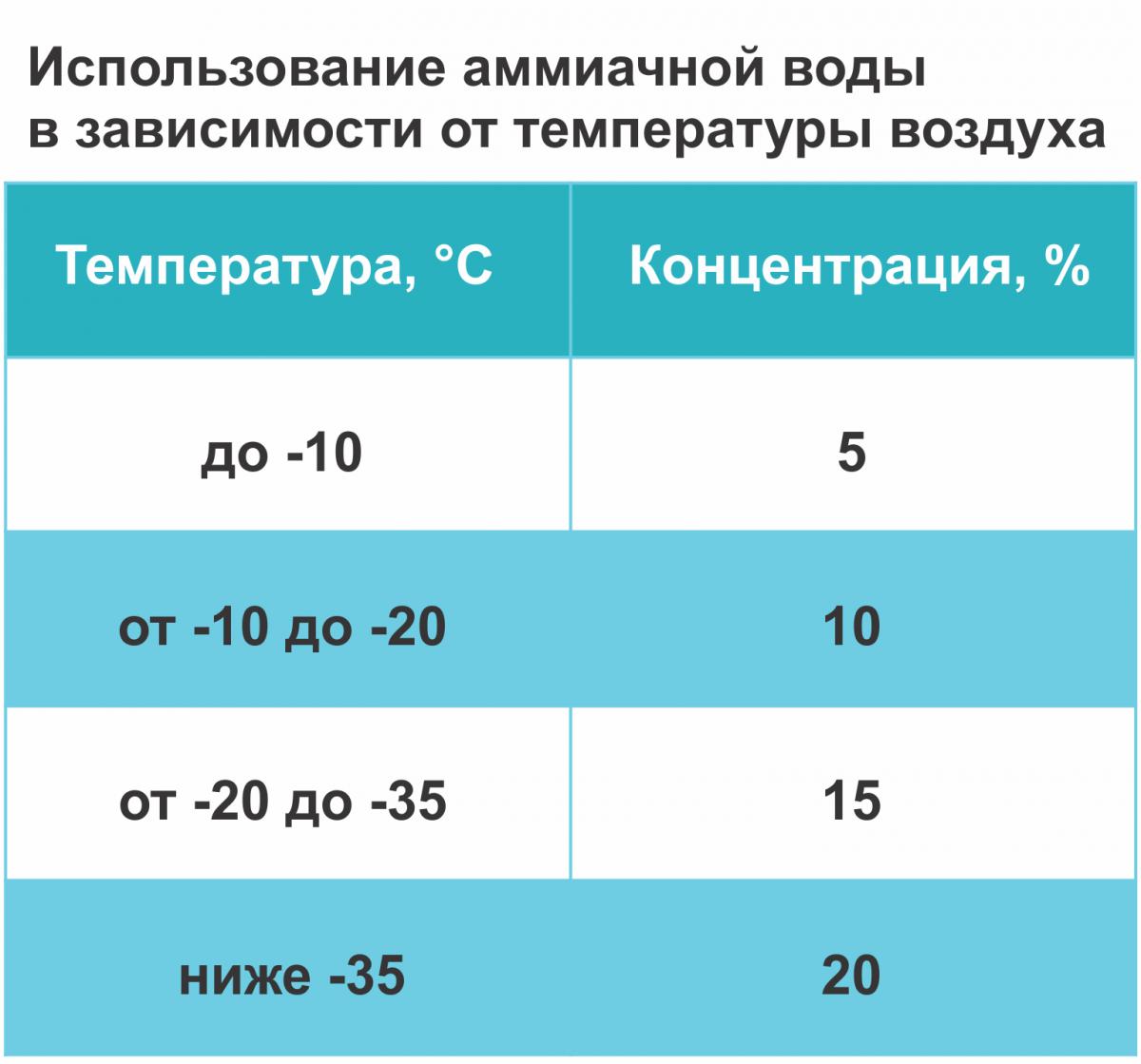Использование аммиачной воды в зависимости от температуры воздуха
