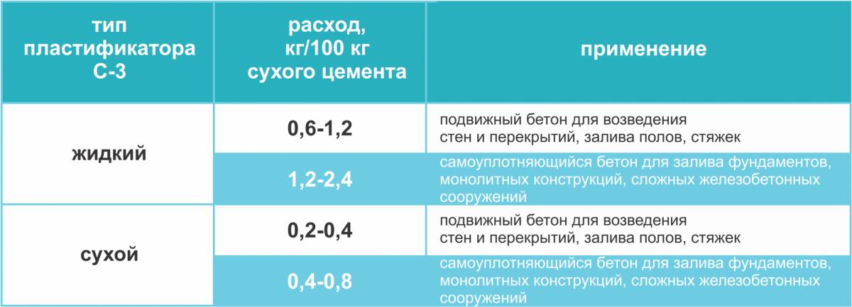 Таблица сравнения жидкого и сухого пластификатора С-3