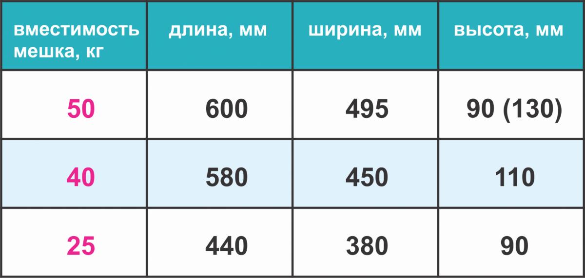 Таблица объема мешка цемента в зависимости от массы