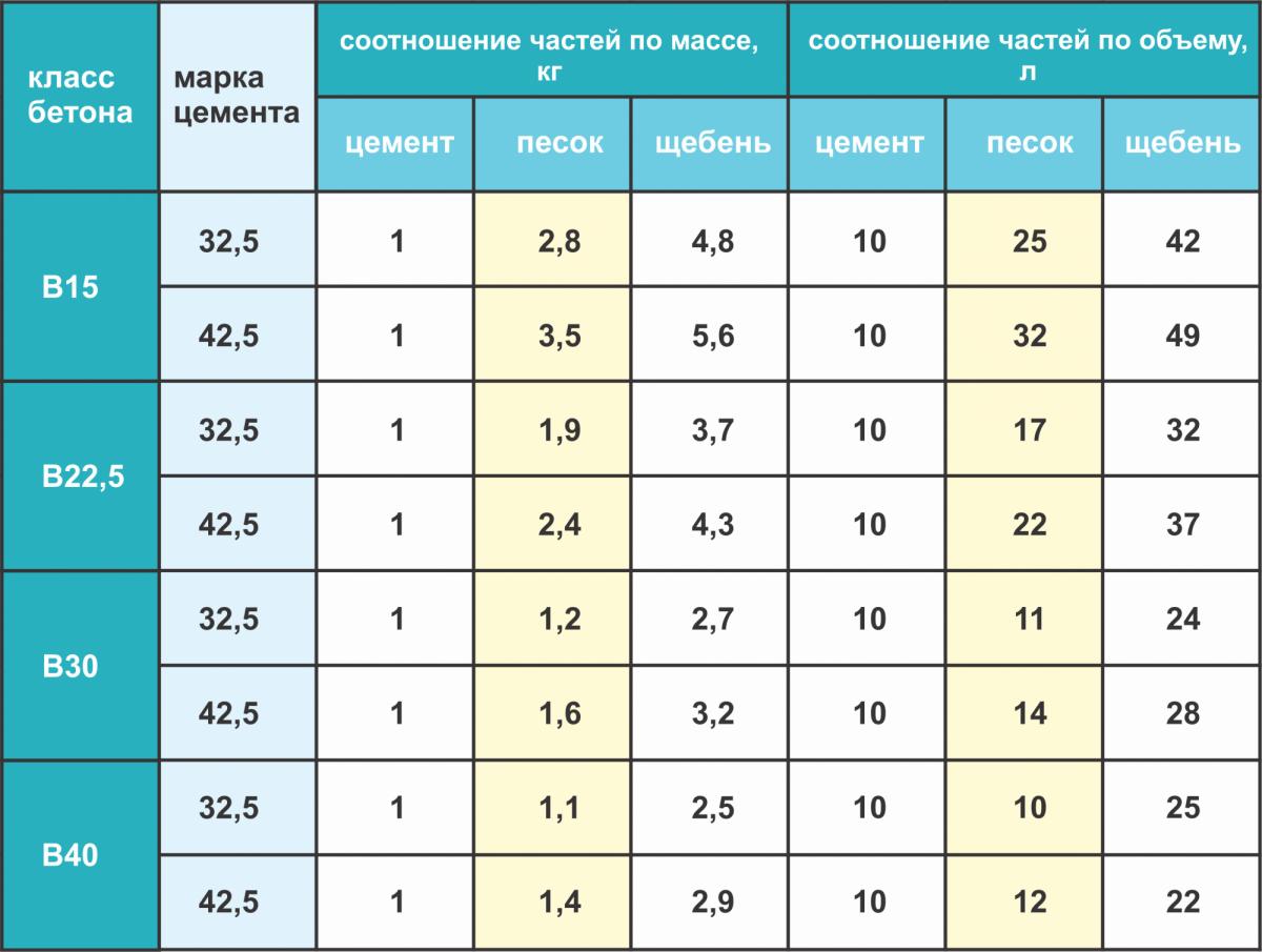 Таблица расчета количества цементной смеси для строительства