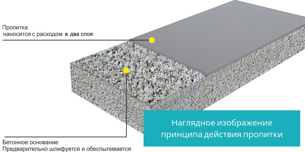 Бетон теплостойкость снежинск бетон