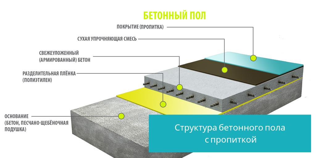 Химические свойства бетона прибор измерение прочности бетона купить