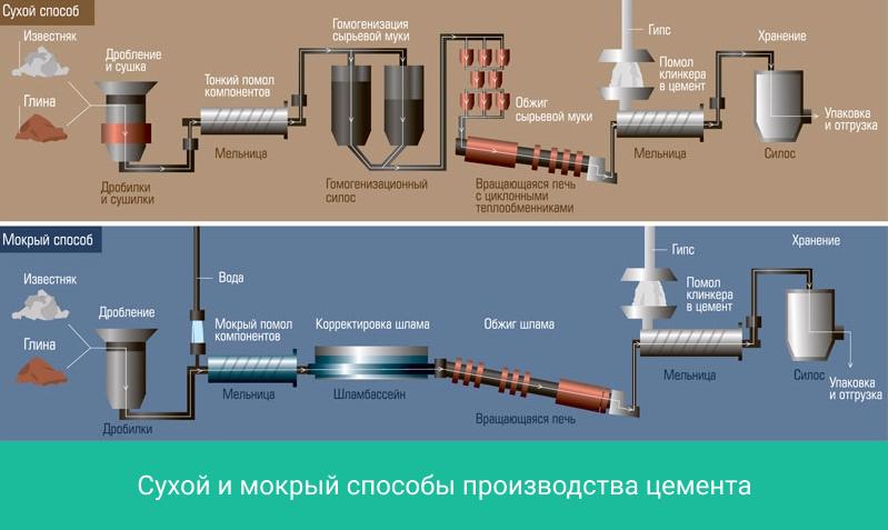 Сухой и мокрый способы производства цемента