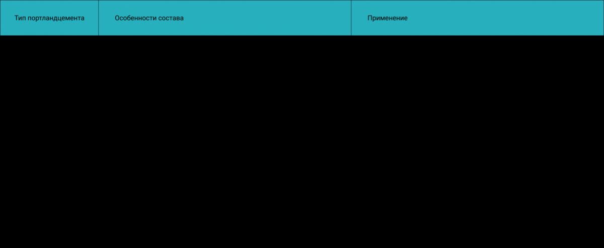 Таблица: Виды цемента по составу и сфере применения