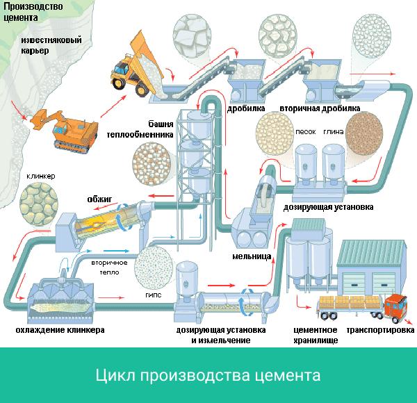 Цикл производства цемента