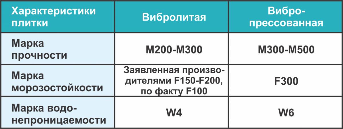 Таблица: Характеристики плитки