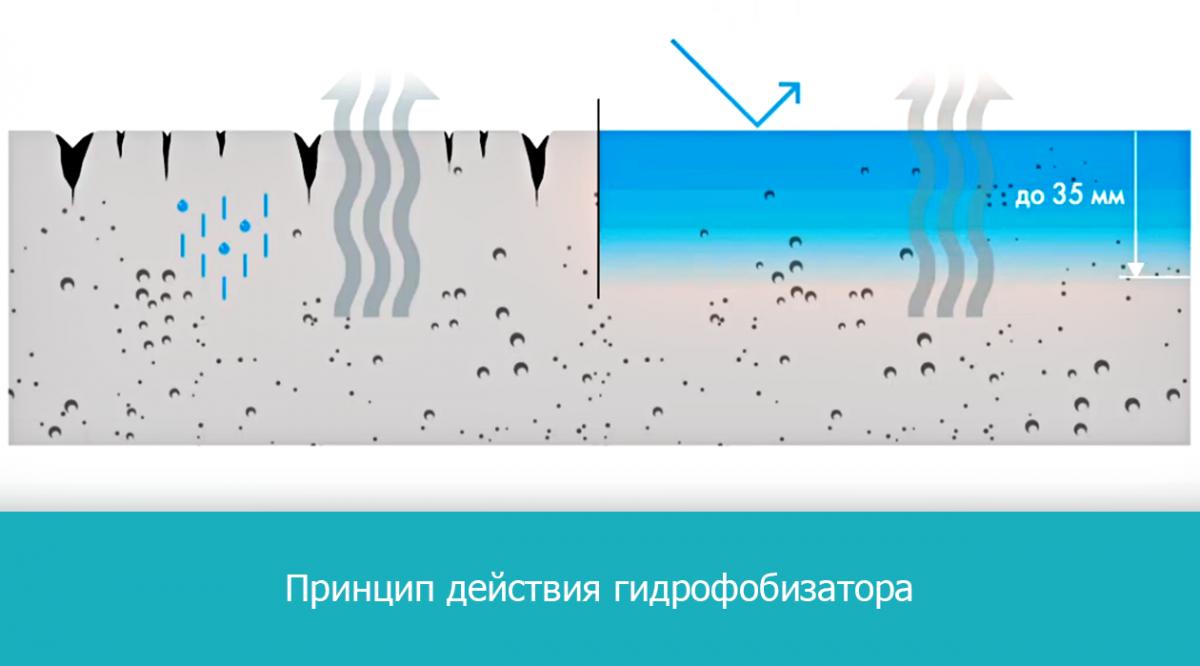 Принцип действия гидрофобизатора