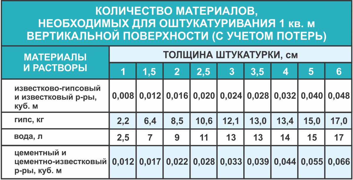 Таблица: количество материалов для оштукатуривания вертикальной поверхности