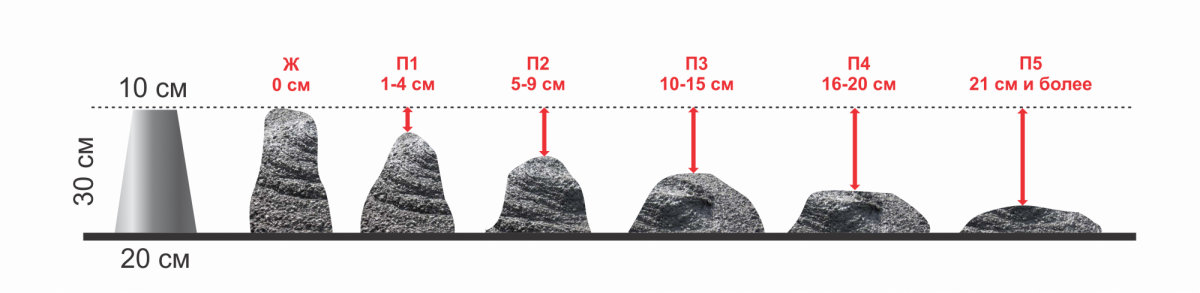 Классификация бетона по удобоукладываемости