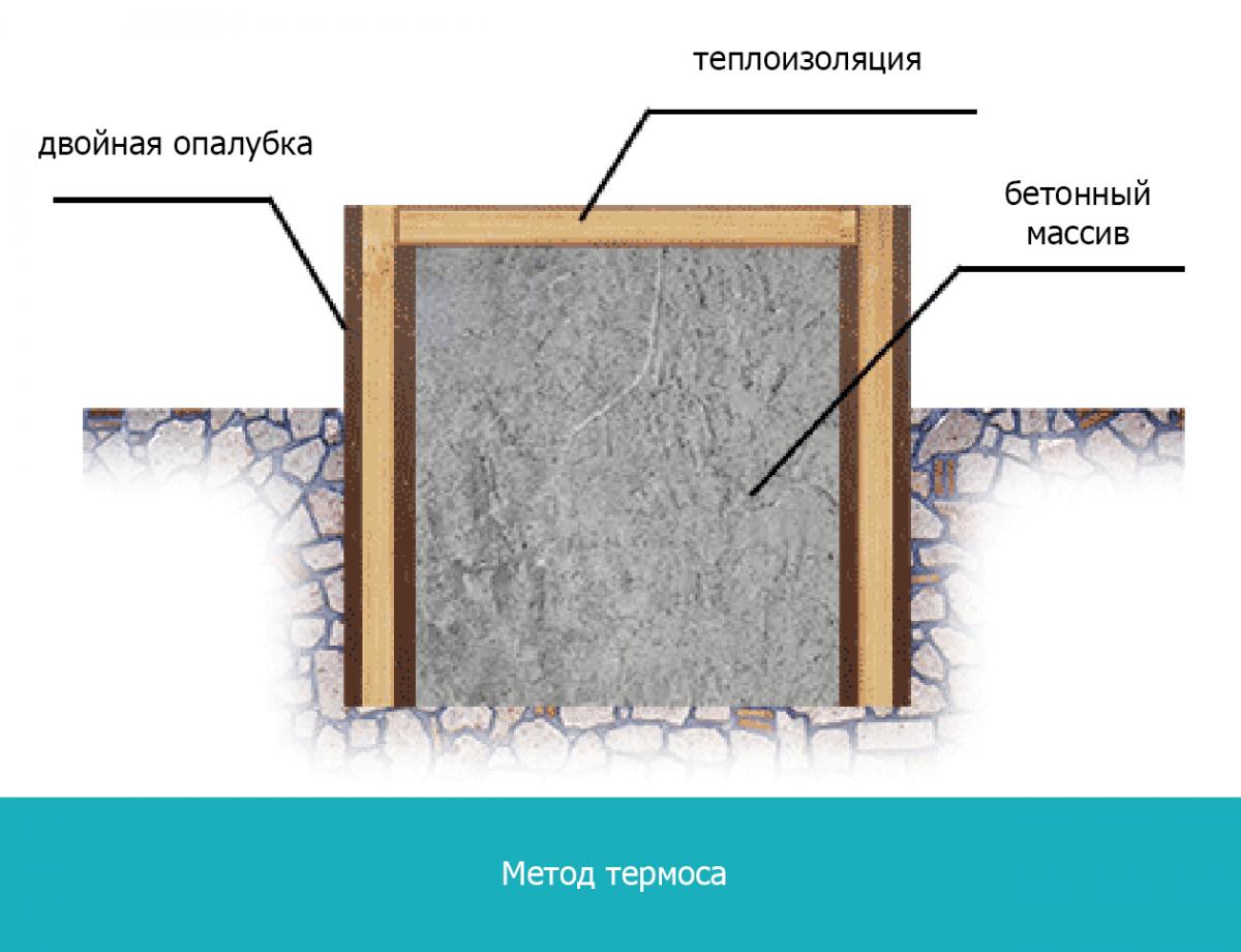 Метод термоса