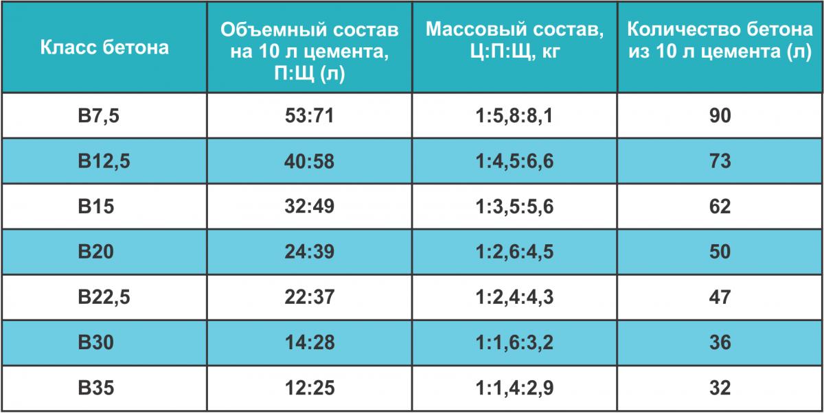 В таблице представлены пропорции растворов для бетонных дорожек