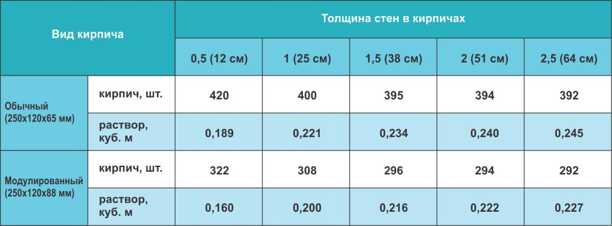 Расход раствора на квадратный метр кладки