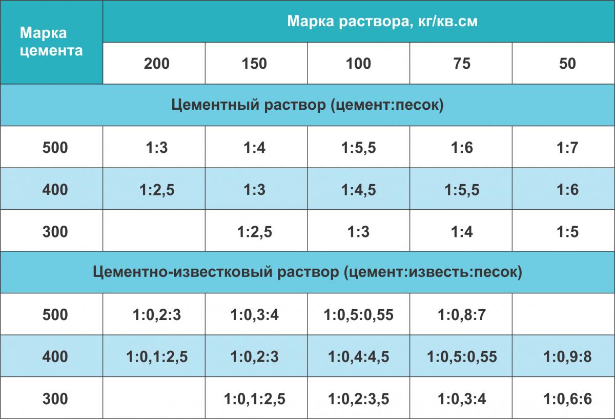 Таблица пропорций цементных и цементно-известковых растворов