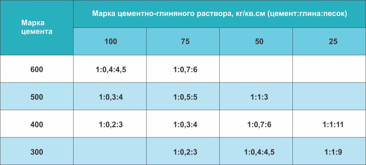 Таблица пропорций цементно-глиняных растворов