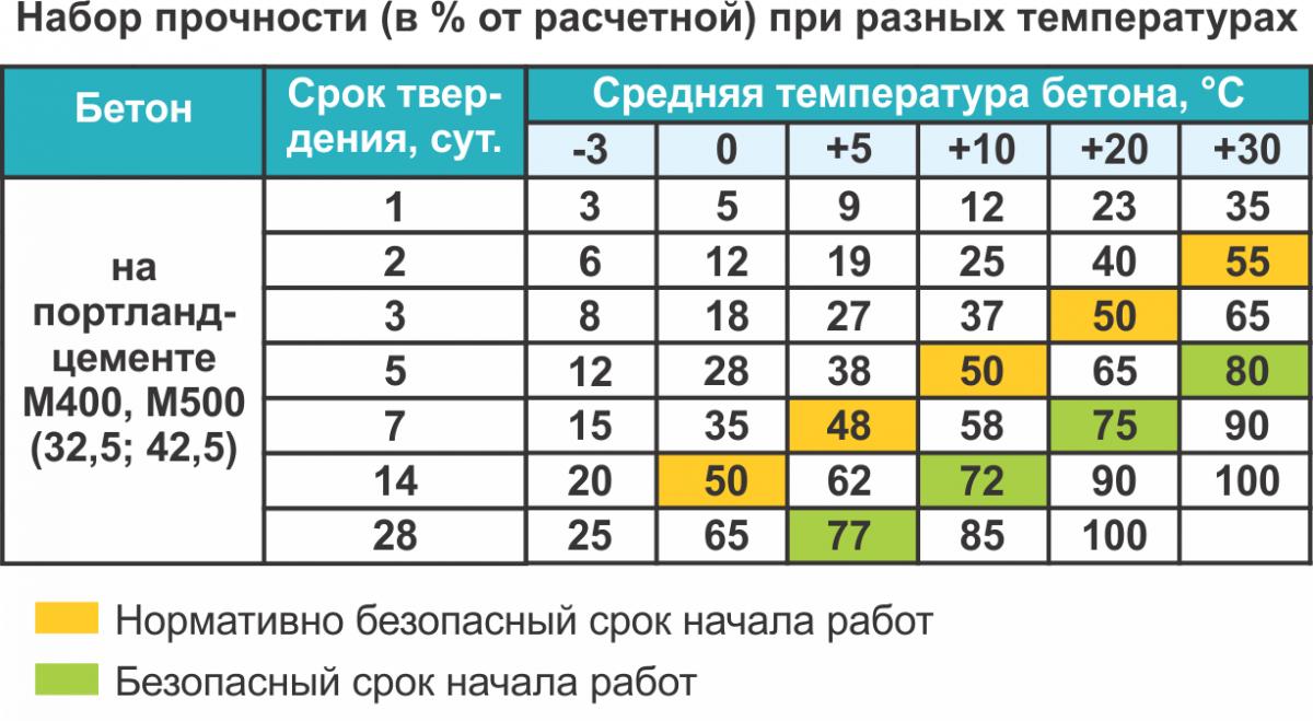 Таблица. Набор прочности при разных температурах