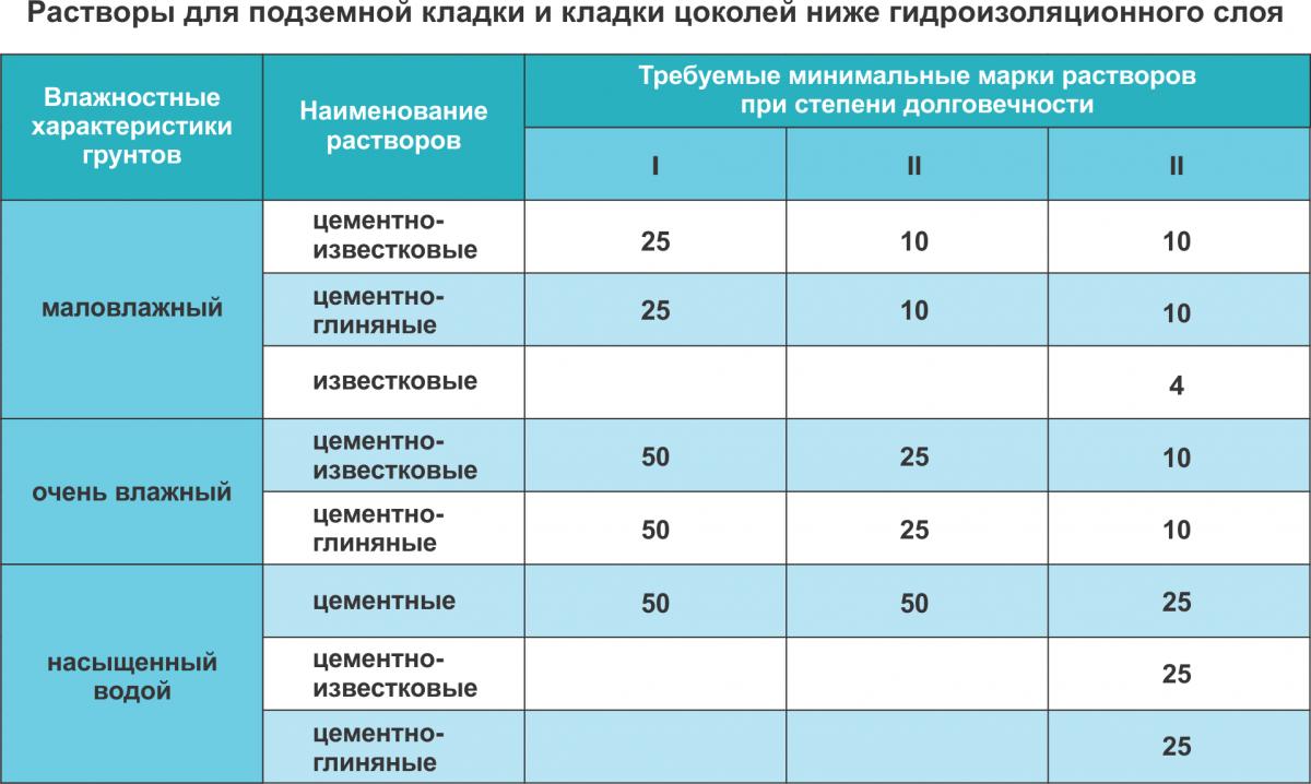 Использование различных марок растворов