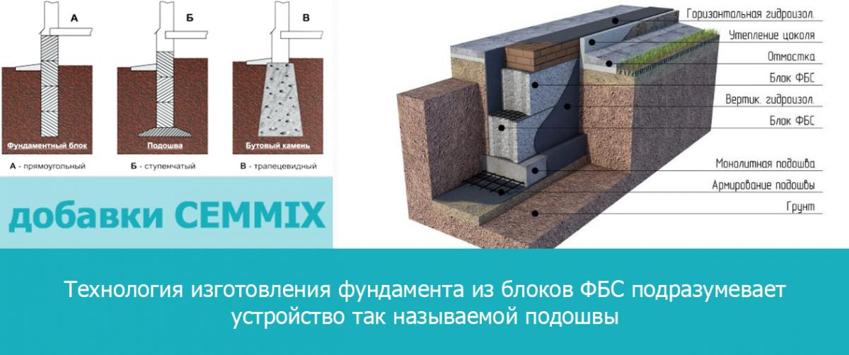 Технология изготовления фундамента из блоков ФБС подразумевает устройство подошвы