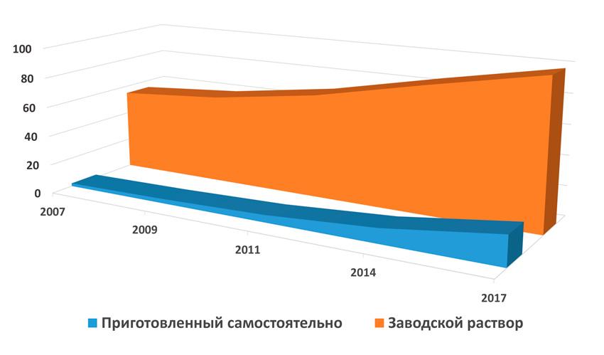 процент использования добавок для бетона